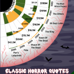 Infografica: Ode al cinema Horror!